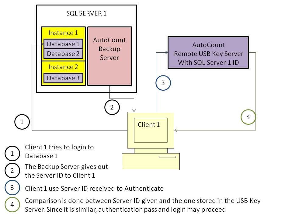 A client trying to login to a database using a Remote USB Key Server (USB Key Server is separate from SQL Server and Backup Server)